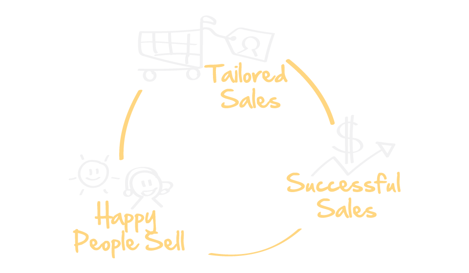 "Successful Sales {:one=>""Program"", :other=>""Programs""}"