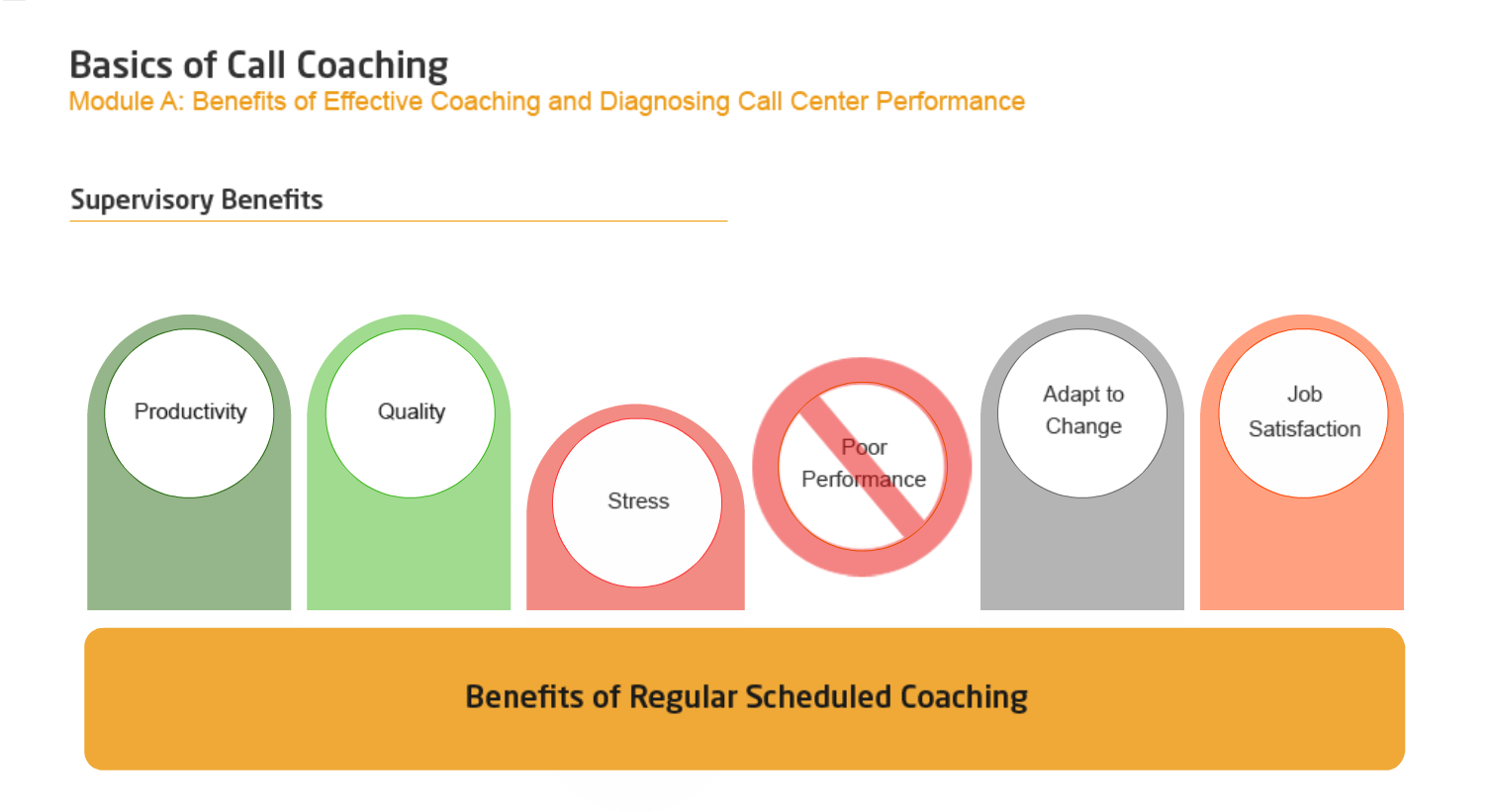 coaching in the call center industry Coaching call center agents can be challenging, time consuming, and frankly, emotionally draining for some managers but it doesn't have to be while counting on advanced cloud-based call center software should be your baseline, great coaching can go a long way.