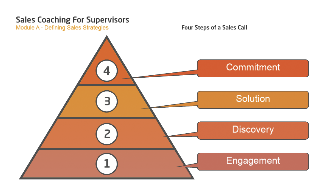 The Call Center School Course: Sales Coaching for Supervisors