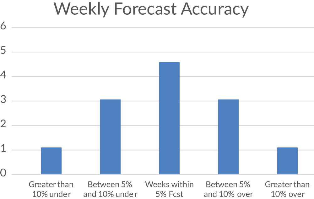 weekly forecast accuracy